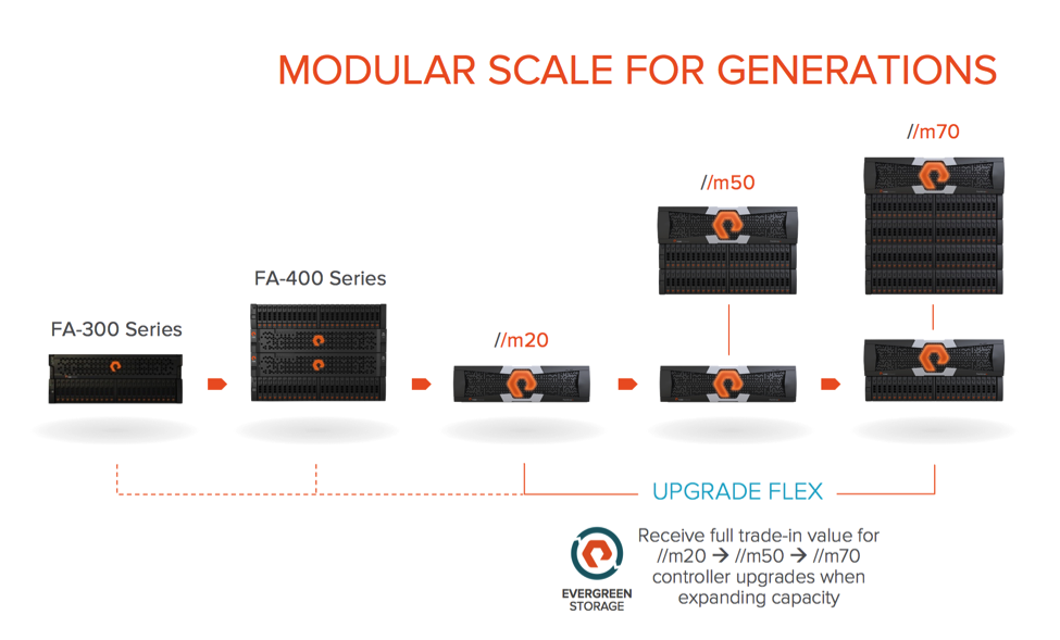 Modular Scale for Generations