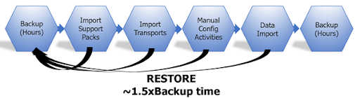 SAP Backup and Restore with SQL Server